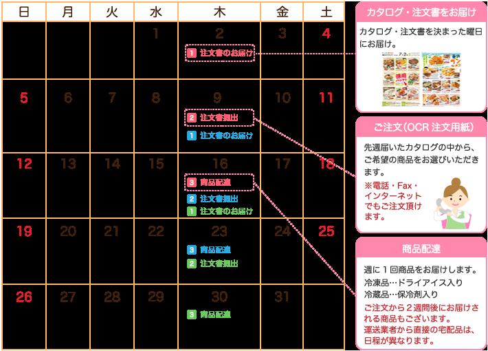カタログのお届け/ご注文(OCR注文用紙)/商品配達